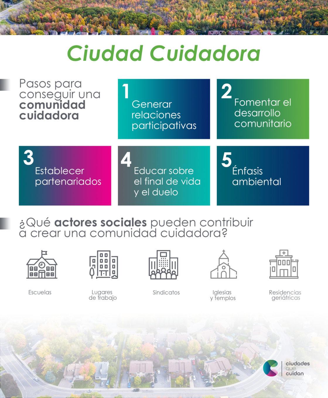 Ciudad cuidadora infografía